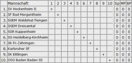 Oberliga-Auftakt gegen Kirchheim