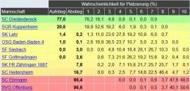Spitzenspiel gegen Dreiländereck am Sonntag